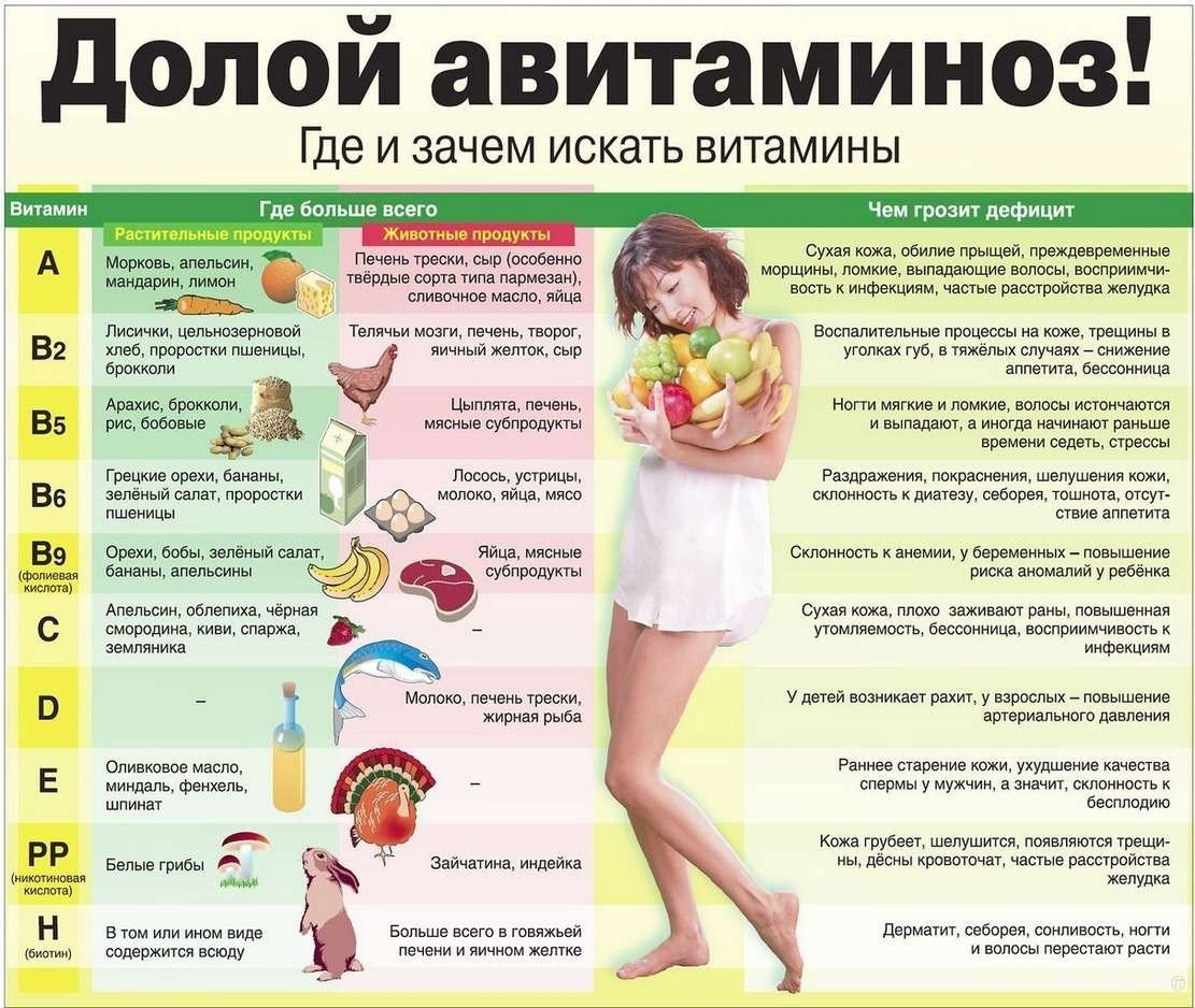 Авитаминоз на лице: каких витаминов не хватает вашей коже?