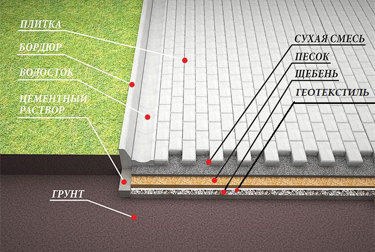 Как уложить тротуарную плитку в домашних условиях