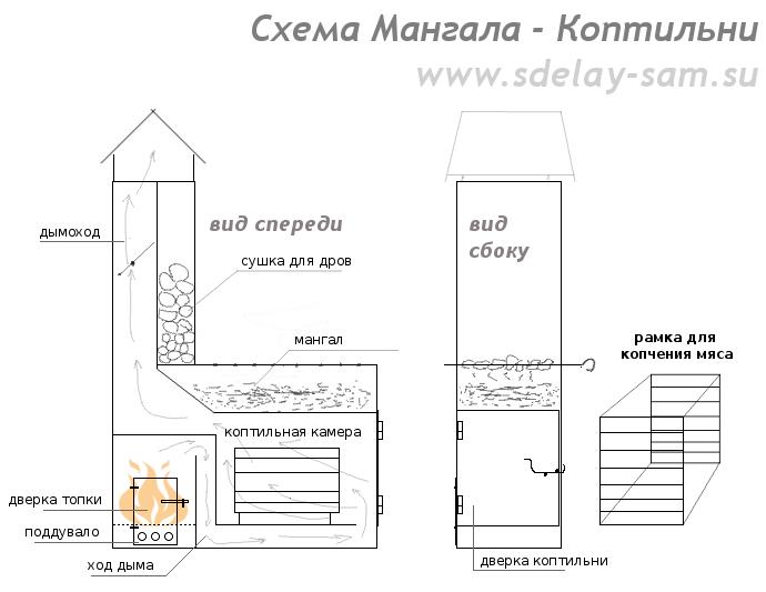 Схемы и чертежи барбекю и мангалом