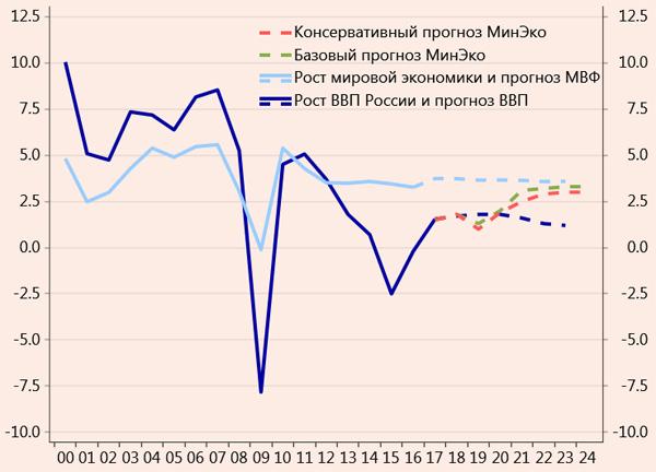Россия-2024: прежние цели, новые сроки