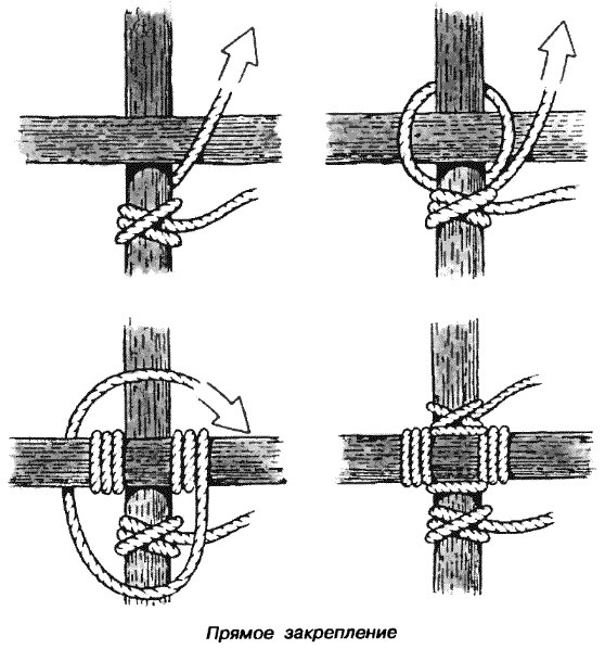 Закрепление веревки