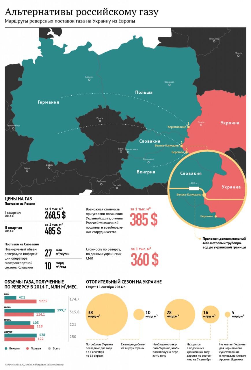 Поставки газа из Венгрии на Украину достигли рекордных 7,2 млн кубов