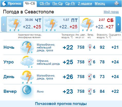 погода в севастополе на сегодня точный предлагает самые выгодные