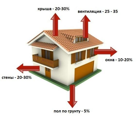 Потери тепла через ограждающие конструкции - стены, окна, двери, перекрытия верхних этажей и систему вентиляции. Фото с сайта http://stroikadom.com