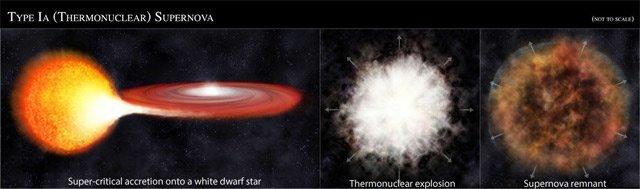 Ближе к концу эволюции звезда создает интересное явление - Вспышка сверхновой астрономия, вселенная, звезды, интересное, космос, необычное, факт