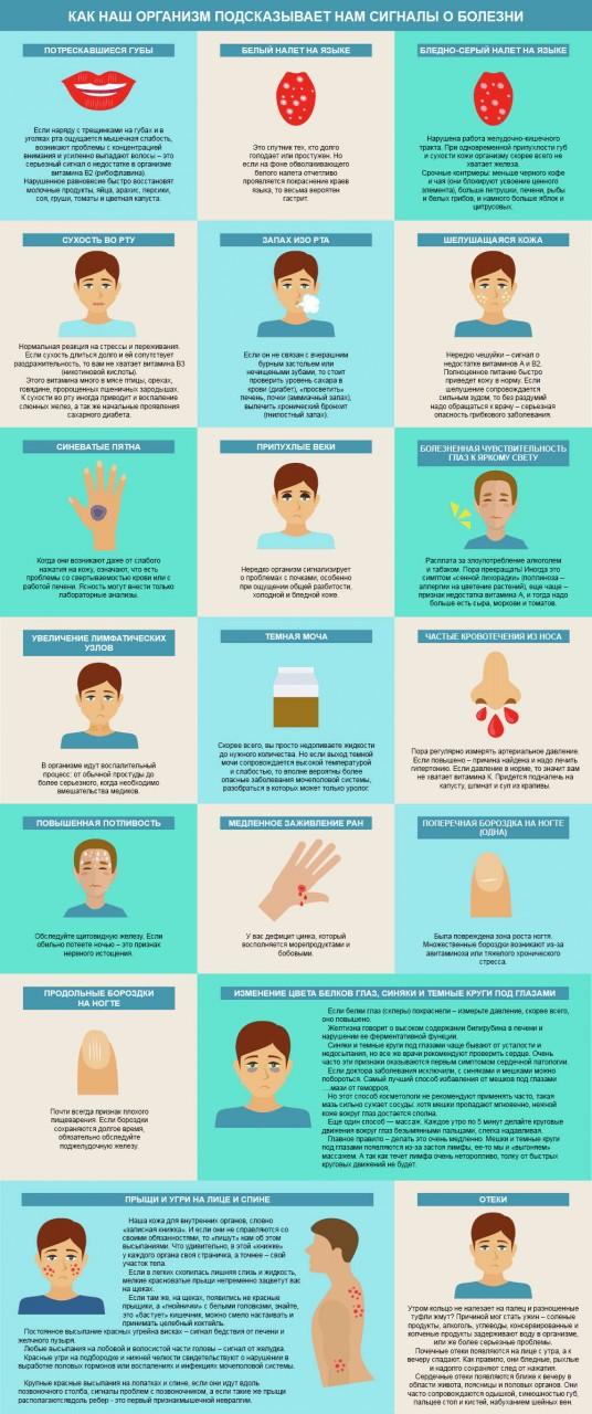 Как узнать о болезни по некоторым признакам