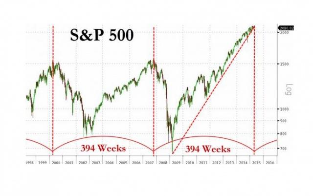 Дата обвала мирового рынка с точностью до недели...