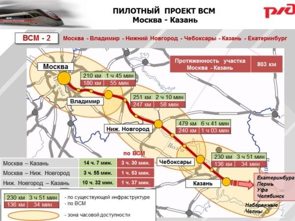РЖД получили от Китая предложения по строительству магистрали «Москва-Казань»