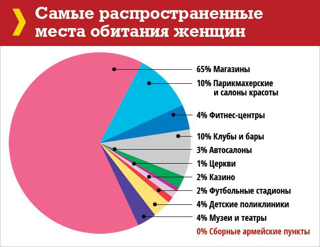 какой бизнес не распространён в россии