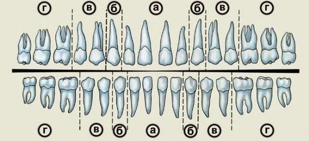 Удаление зуба в условиях чрезвычайной ситуации