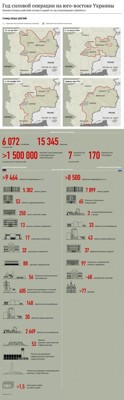 Донбасс после года АТО (антинародной террористической операции)