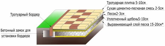 Расход цементно-песчаной смеси при укладке тротуарной плитки