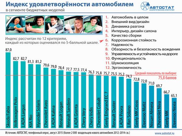 Названы бюджетные автомобили, которыми больше всего довольны российские покупатели