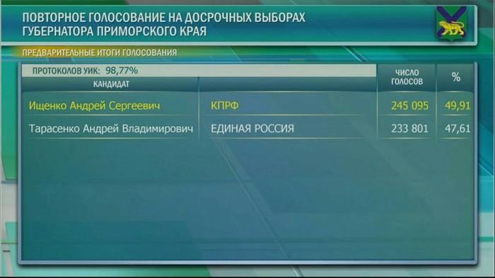 Магия цифр от партии Единая Россия