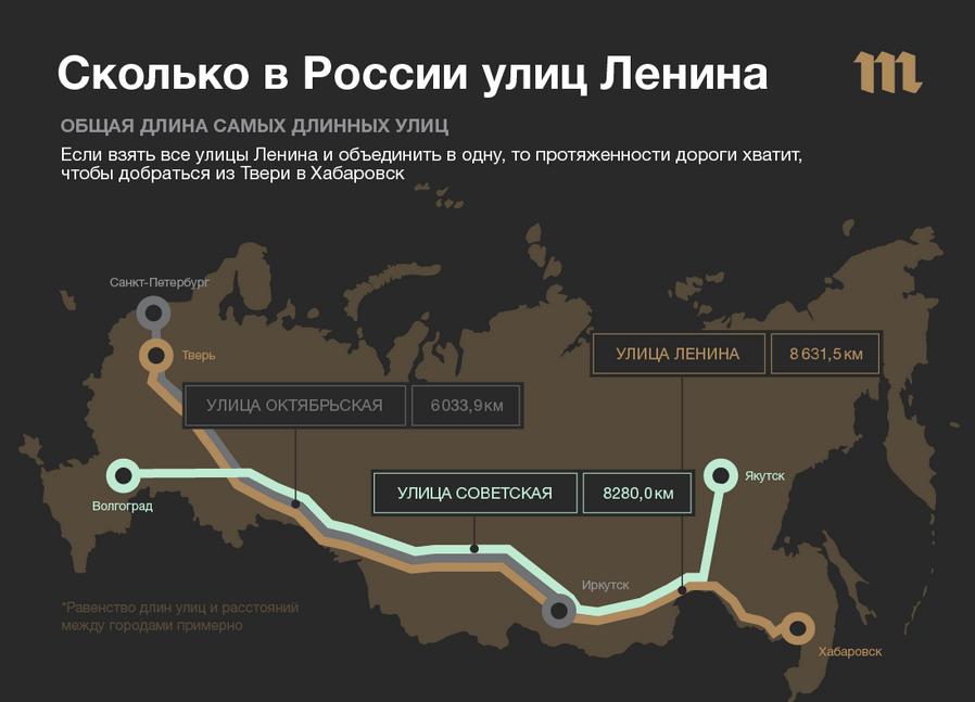 Сколько километров  в России  из улиц Ленина?