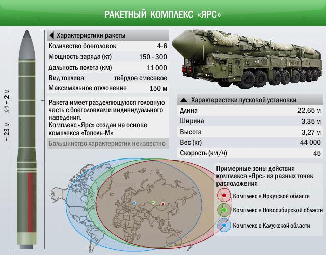 ТТХ РС-24 ЯРС