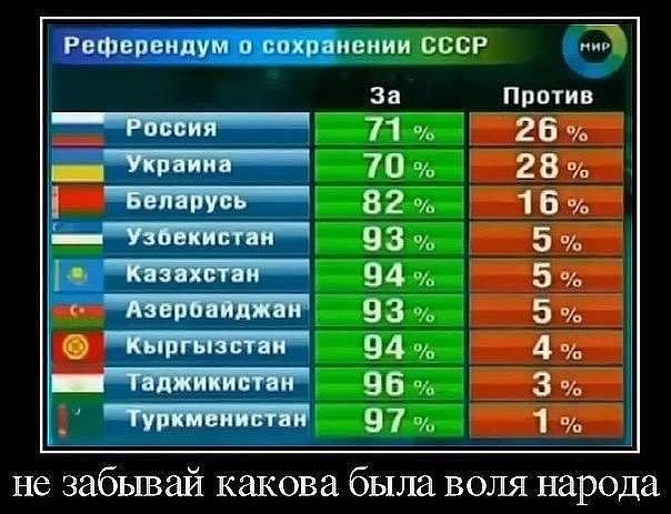Как голосовали Республики за сохранение СССР и как затоптали волю народа
