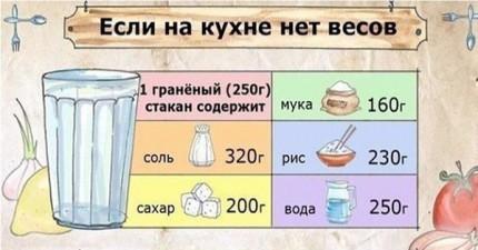 Шпаргалка, которая пригодится каждому! Таблица соотношения веса и объема продуктов питания