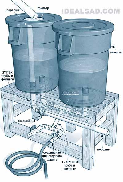 Как сделать отвод водостока