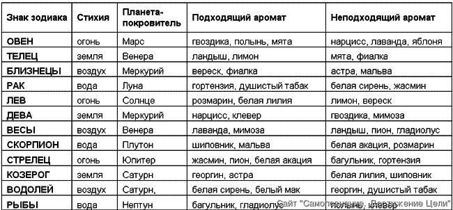 гороскопы знаки зодиака сайт