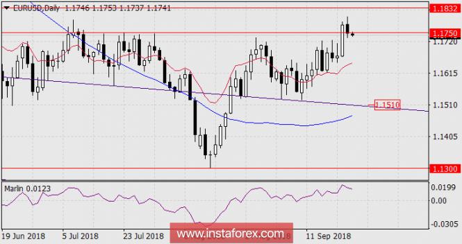 Прогноз по EUR/USD на 24 сентября 2018 года