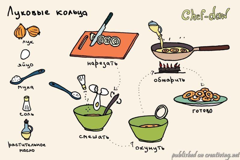 Рецепты, как рисованные откр…