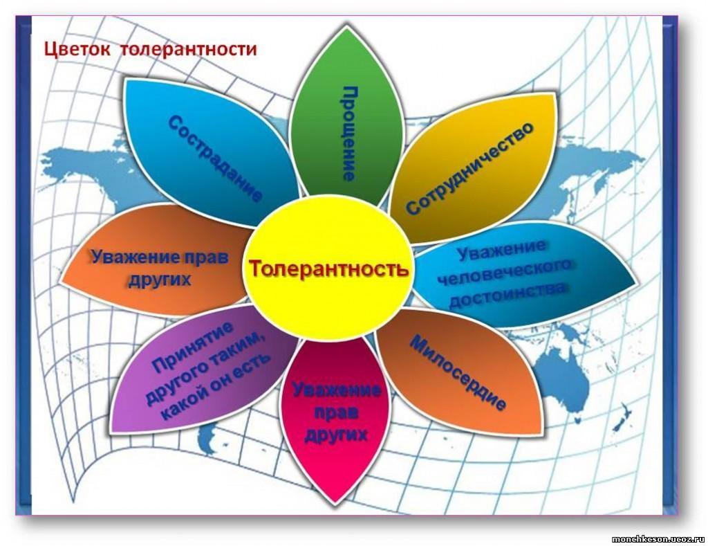 2013-11-16 11:10:34 iljinow Администратор iljinow Международный день терпимости