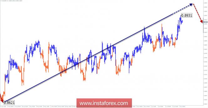 Обзор EUR/GBP на неделю от 19 июля по упрощенному волновому анализу