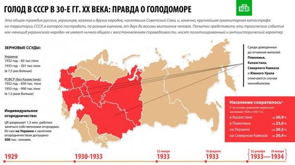 МИД РФ напомнил Киеву об общей трагедии голодомора