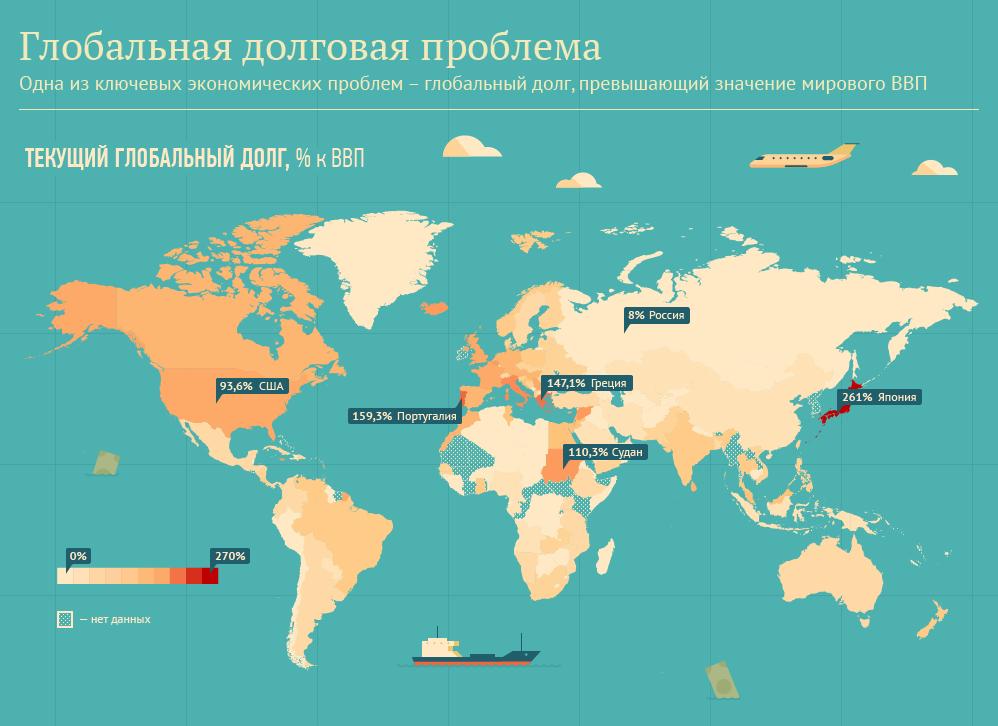 Страны, живущие в кредит
