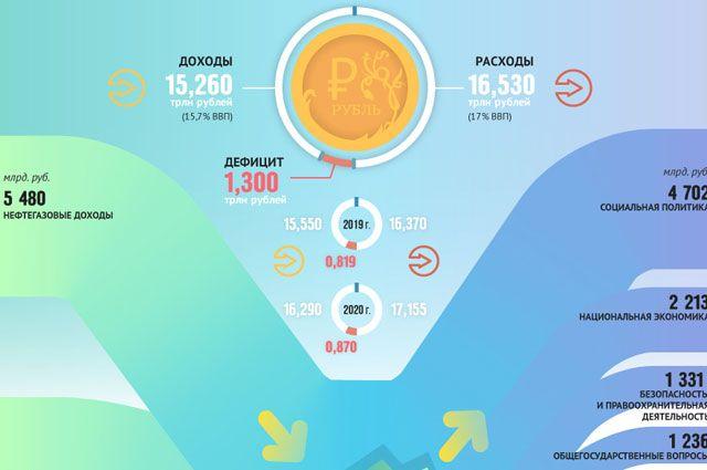 Бюджет России на 2018 год. Инфографика