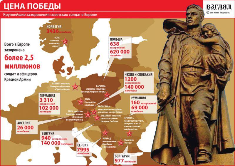 За сносом в Европе памятников героям Второй мировой войны стоят США