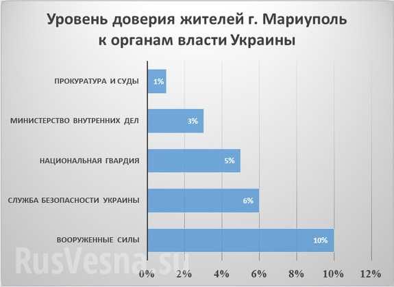 Более 70% жителей Мариуполя не доверяют украинской власти и ее боевикам