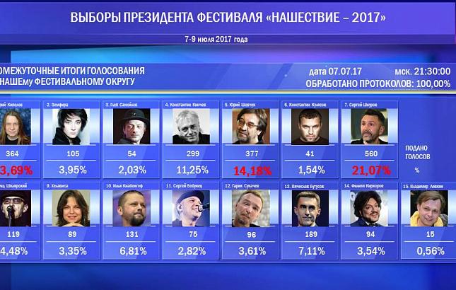 проезда организации родина результаты голосования 2017 эмпирического