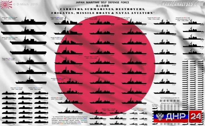 Инфографика: Что собой представляет современный японский флот