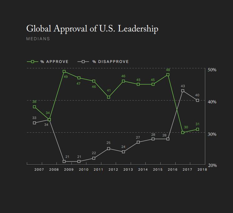 Глобальное лидерство США в цифрах