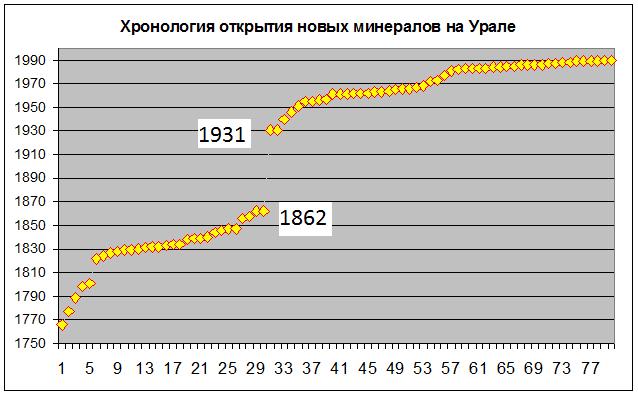 Уральский провал