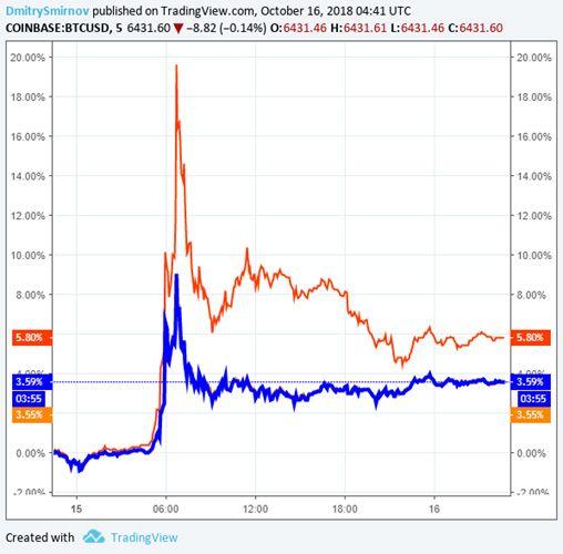Паника на Bitfinex затмила к…