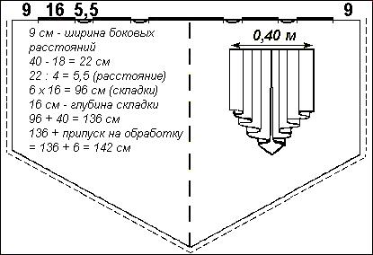 ШЬЕМ, ШЬЁМ, ШЬЁМ... Ламбрекены и сложные элементы драпировок штор