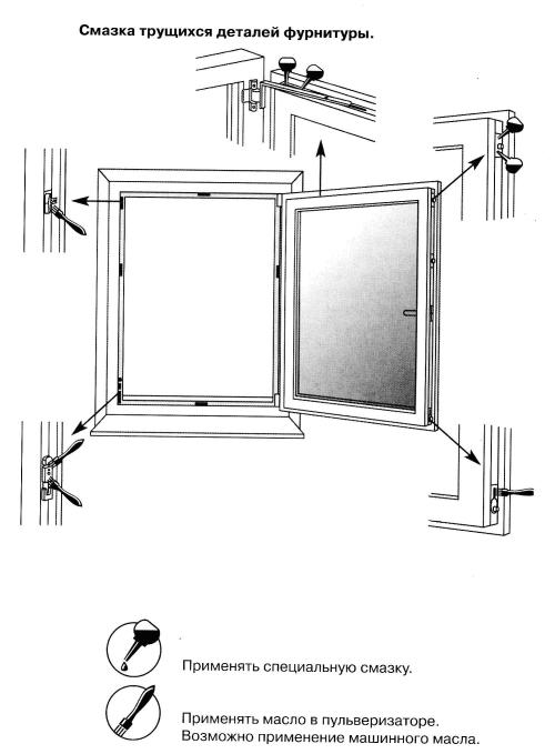 Пластиковые окна смазка регулировка