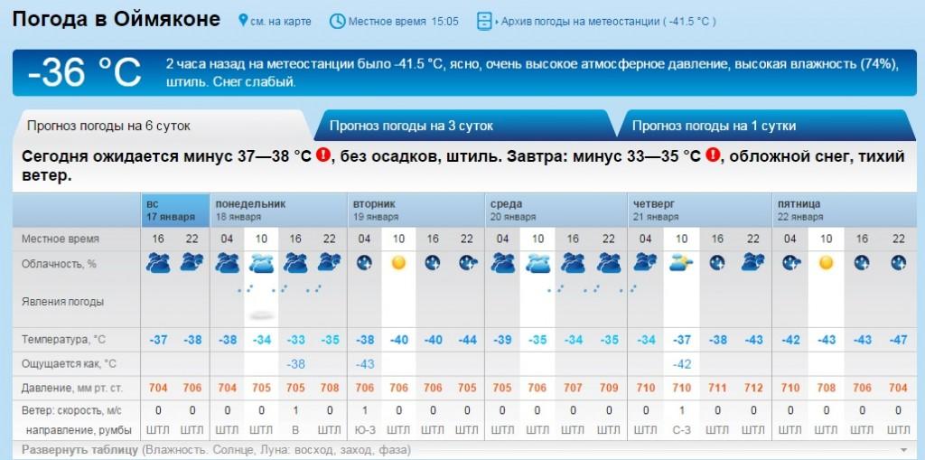 погода в кирове на 30 дней синоптик современных