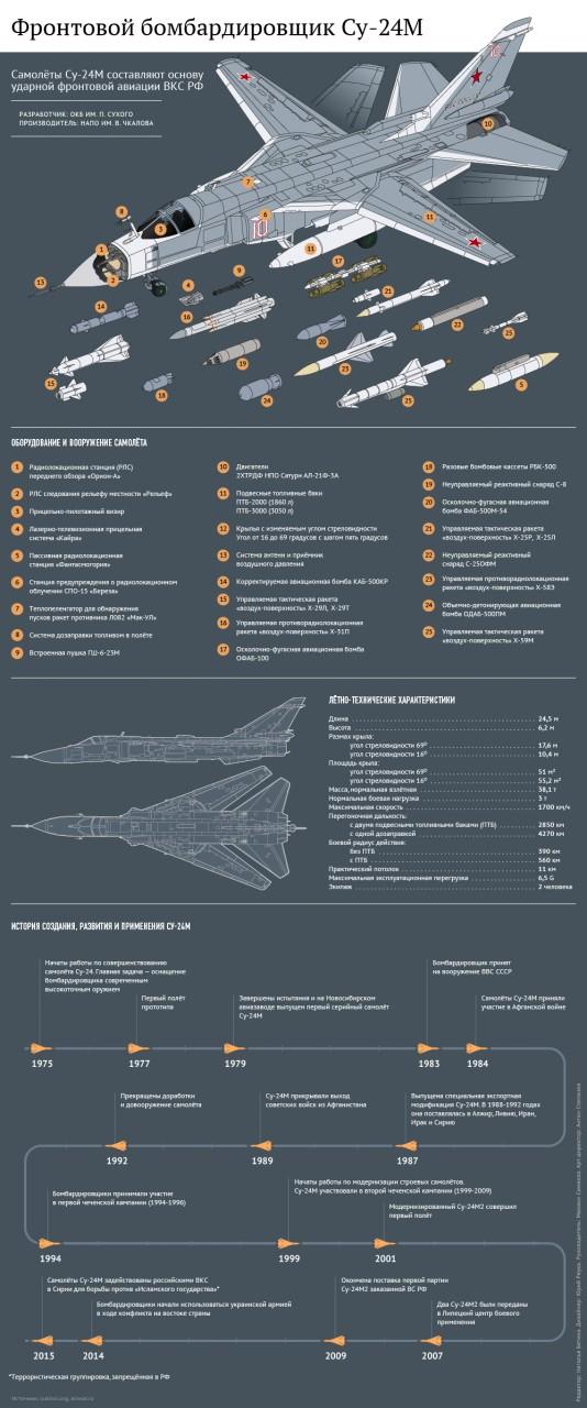 Захарова о заявлении Госдепа по Су-24: навсегда запомните эти слова