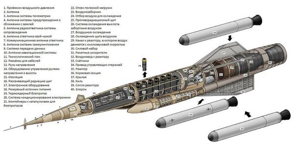 9М730 - новый всадник апокалипсиса. Российская ракета с ядерным двигателем!
