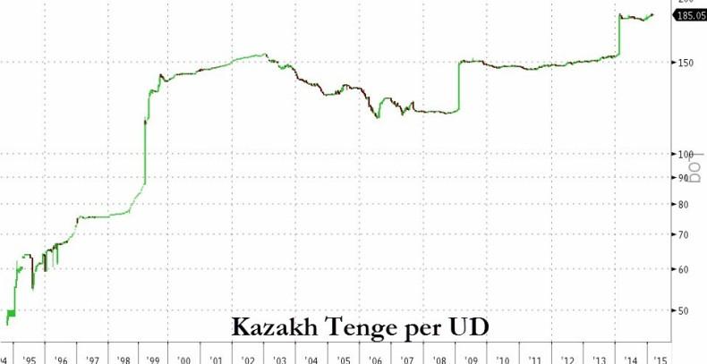 Казахстан объявил о планах отказаться от доллара