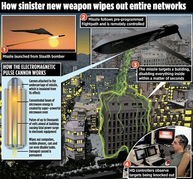 В США создана бесшумная ракета, выжигающая электронику врага