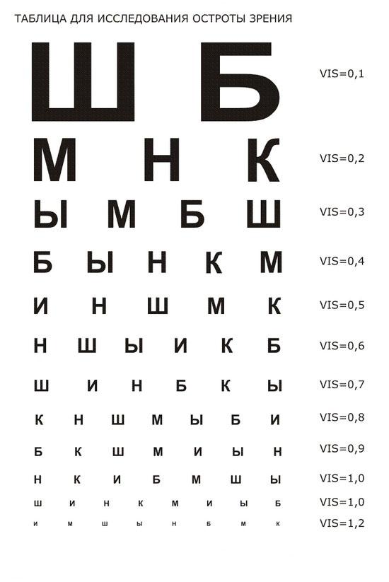 Как проверить зрение в домашних условиях онлайн