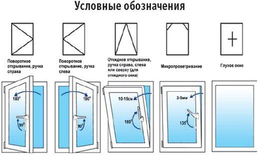 Как выбрать конструкцию пластикового окна.