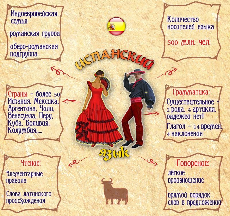 http://homelang.ru/wp-content/uploads/2013/01/espanol1.jpg