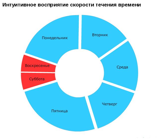 СМЕШНАЯ ПЯТНИЦА. Юморные диаграммы