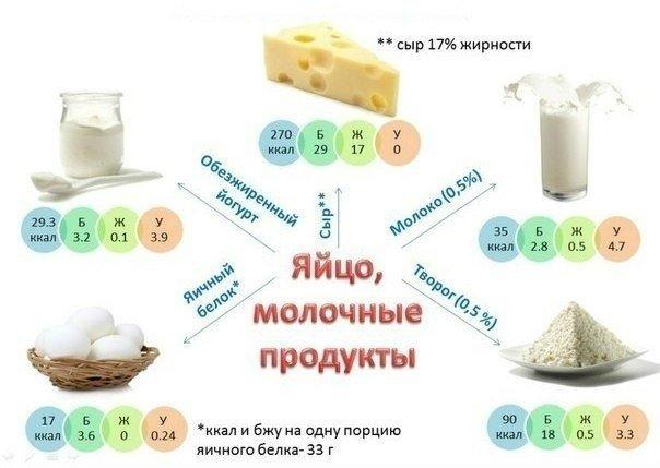 Лучшие источники белков, жиров и углеводов: сделай свое питание сбалансированным!